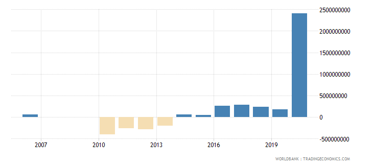 fiji net acquisition of financial assets current lcu wb data