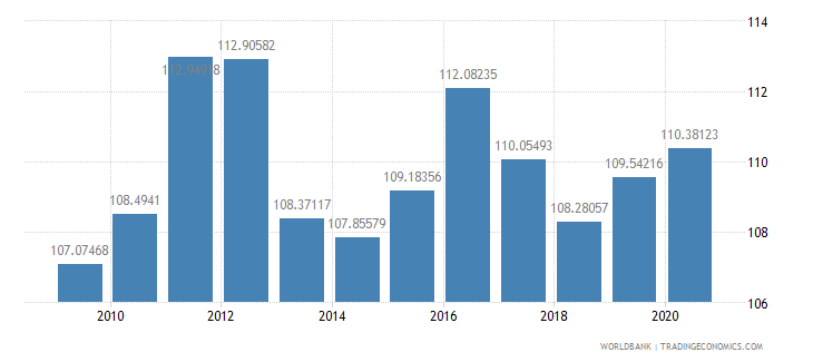 fiji net barter terms of trade index 2000  100 wb data