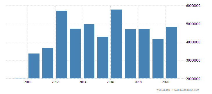 fiji net bilateral aid flows from dac donors australia us dollar wb data