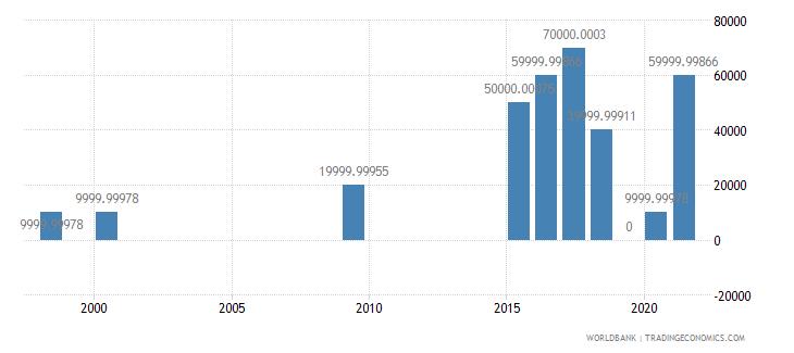 fiji net bilateral aid flows from dac donors austria us dollar wb data