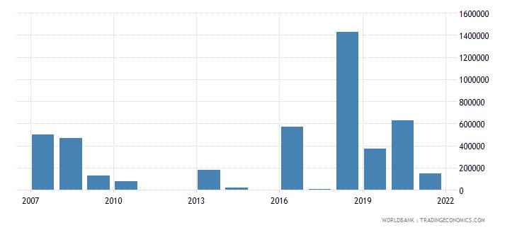 fiji net bilateral aid flows from dac donors canada us dollar wb data