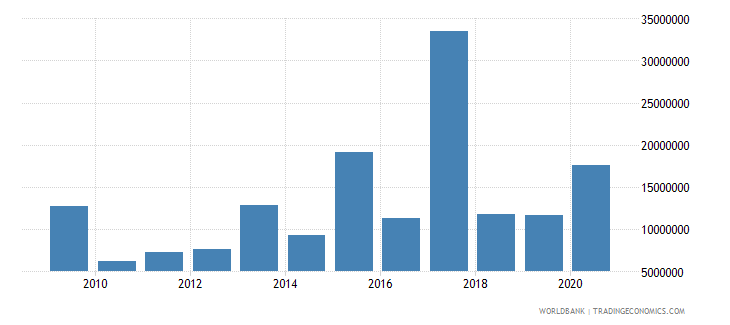 fiji net bilateral aid flows from dac donors european commission us dollar wb data