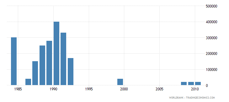 fiji net bilateral aid flows from dac donors finland us dollar wb data