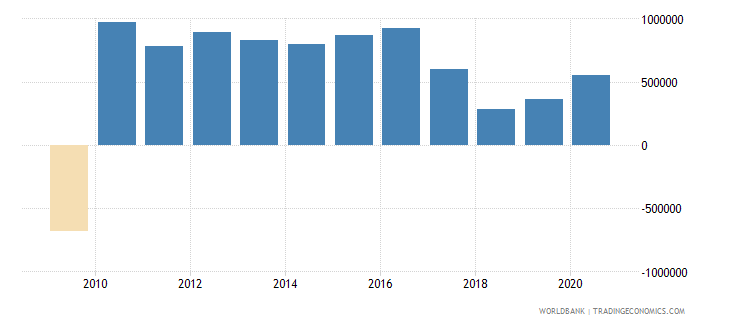 fiji net bilateral aid flows from dac donors france us dollar wb data