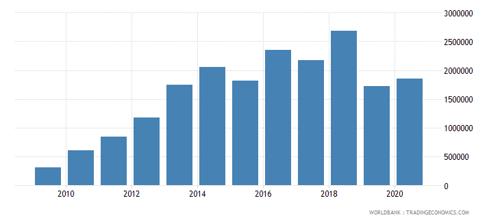 fiji net bilateral aid flows from dac donors germany us dollar wb data