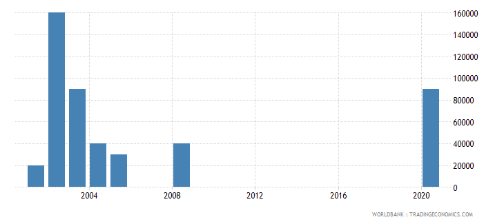 fiji net bilateral aid flows from dac donors ireland us dollar wb data