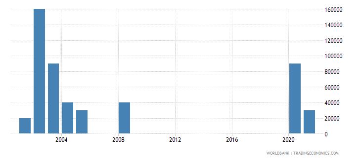 fiji net bilateral aid flows from dac donors ireland us dollar wb data