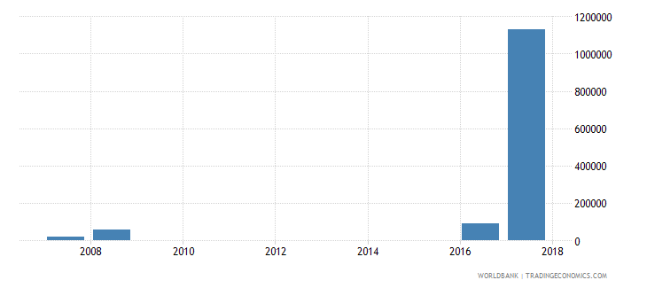 fiji net bilateral aid flows from dac donors italy us dollar wb data