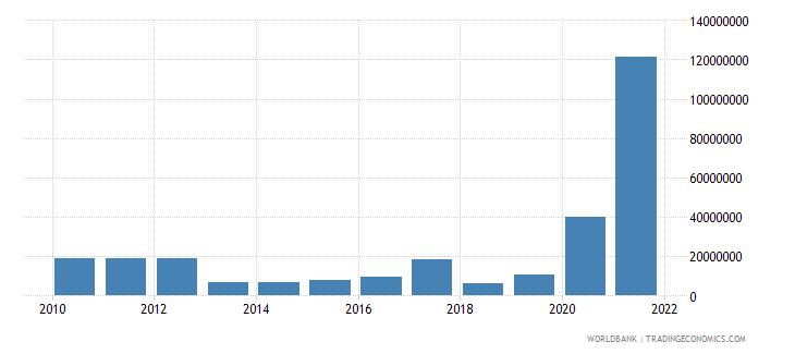fiji net bilateral aid flows from dac donors japan us dollar wb data
