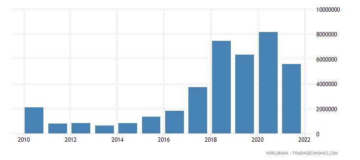 fiji net bilateral aid flows from dac donors korea rep us dollar wb data