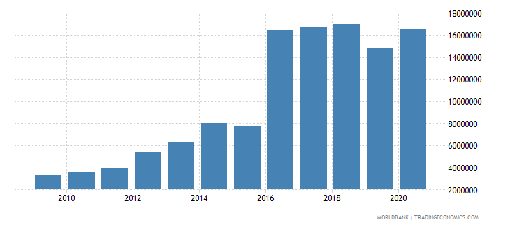fiji net bilateral aid flows from dac donors new zealand us dollar wb data