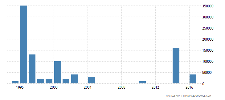 fiji net bilateral aid flows from dac donors norway us dollar wb data
