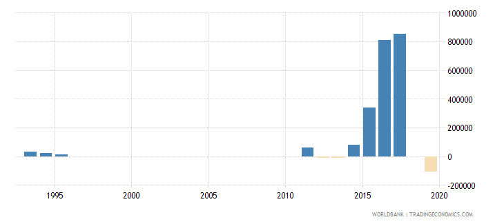 fiji net bilateral aid flows from dac donors sweden us dollar wb data
