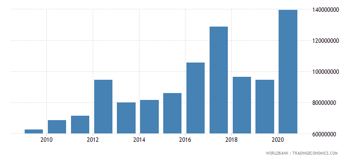 fiji net bilateral aid flows from dac donors total us dollar wb data