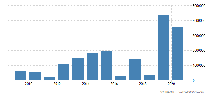 fiji net bilateral aid flows from dac donors united kingdom us dollar wb data