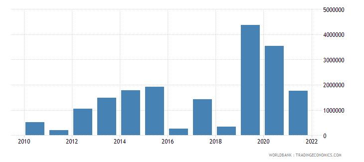 fiji net bilateral aid flows from dac donors united kingdom us dollar wb data