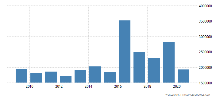 fiji net bilateral aid flows from dac donors united states us dollar wb data