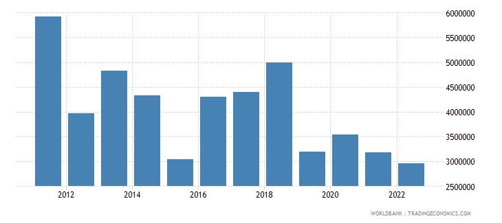 fiji net capital account bop us dollar wb data