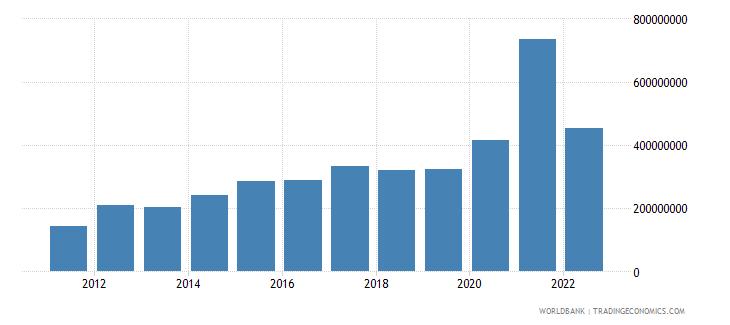 fiji net current transfers bop us dollar wb data
