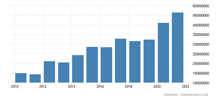 fiji net current transfers from abroad us dollar wb data