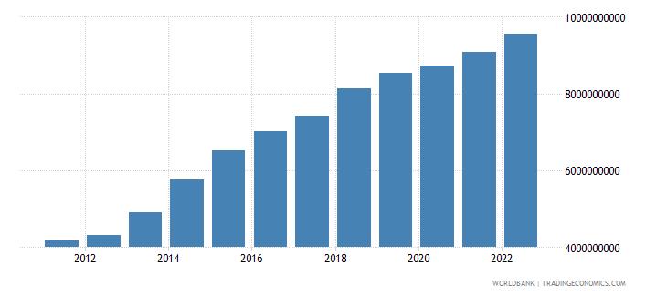 fiji net domestic credit current lcu wb data