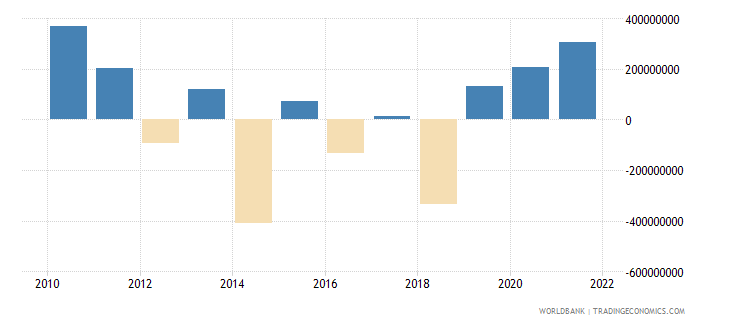 fiji net errors and omissions adjusted bop us dollar wb data