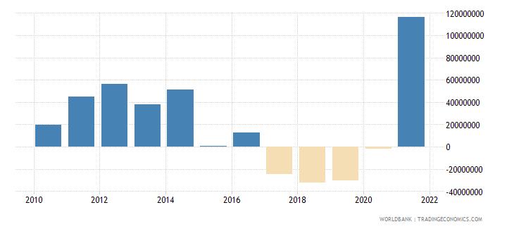 fiji net financial flows bilateral nfl us dollar wb data