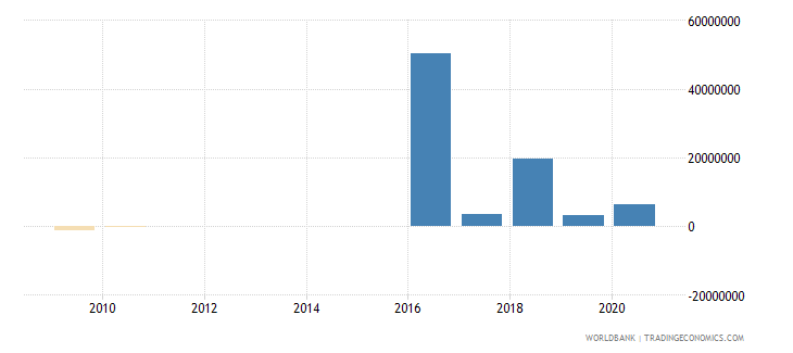 fiji net financial flows ibrd nfl us dollar wb data