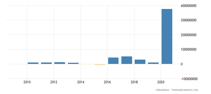 fiji net financial flows multilateral nfl us dollar wb data