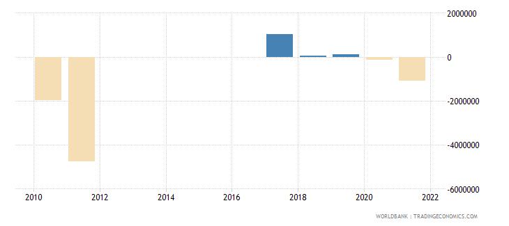 fiji net financial flows others nfl us dollar wb data