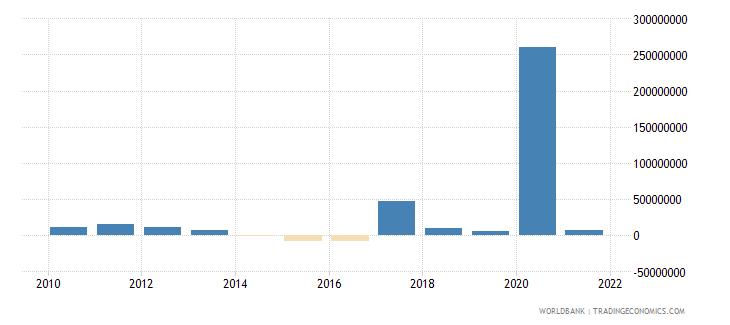 fiji net financial flows rdb nonconcessional nfl us dollar wb data