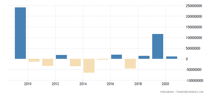 fiji net flows on external debt private nonguaranteed png nfl us dollar wb data