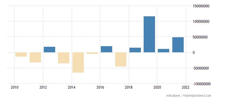 fiji net flows on external debt private nonguaranteed png nfl us dollar wb data