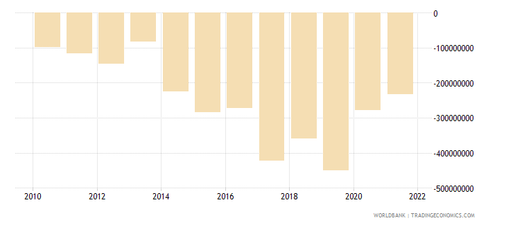 fiji net income from abroad us dollar wb data
