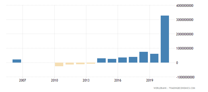fiji net incurrence of liabilities total current lcu wb data