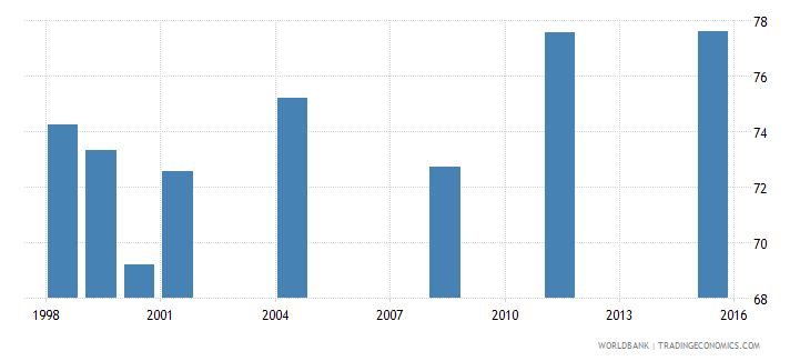 fiji net intake rate in grade 1 female percent of official school age population wb data