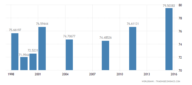 fiji net intake rate in grade 1 male percent of official school age population wb data