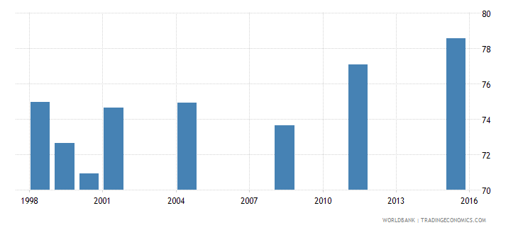 fiji net intake rate in grade 1 percent of official school age population wb data