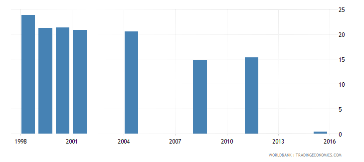 fiji net intake rate to grade 1 of primary education by under age entrants 1 year female percent wb data
