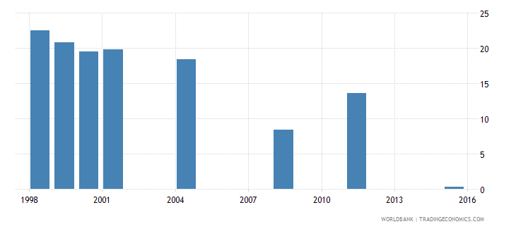 fiji net intake rate to grade 1 of primary education by under age entrants 1 year male percent wb data