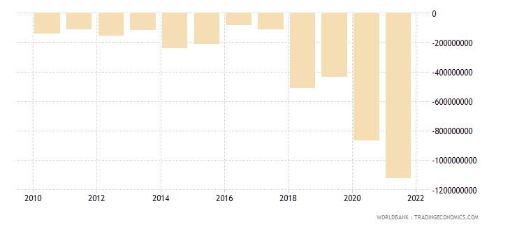 fiji net lending   net borrowing  current lcu wb data