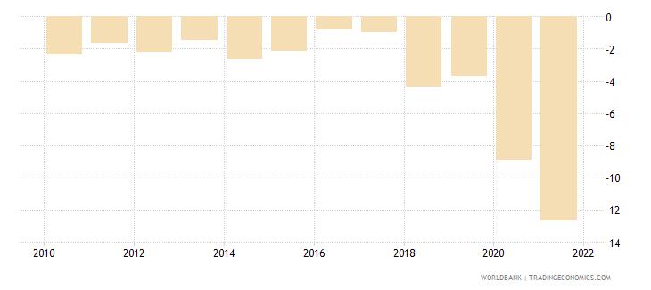fiji net lending   net borrowing  percent of gdp wb data