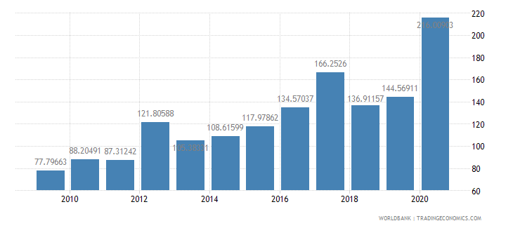 fiji net oda received per capita us dollar wb data