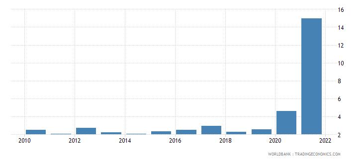 fiji net oda received percent of gni wb data