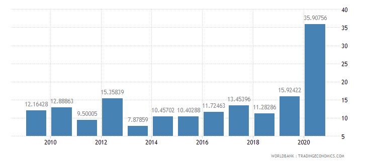 fiji net oda received percent of gross capital formation wb data