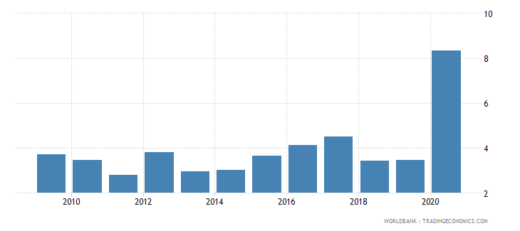fiji net oda received percent of imports of goods and services wb data