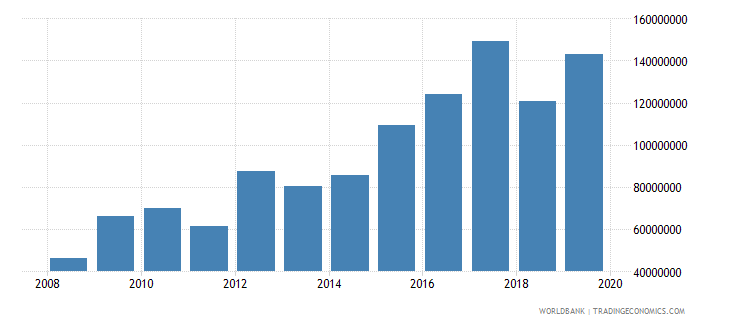 fiji net official development assistance and official aid received constant 2007 us dollar wb data