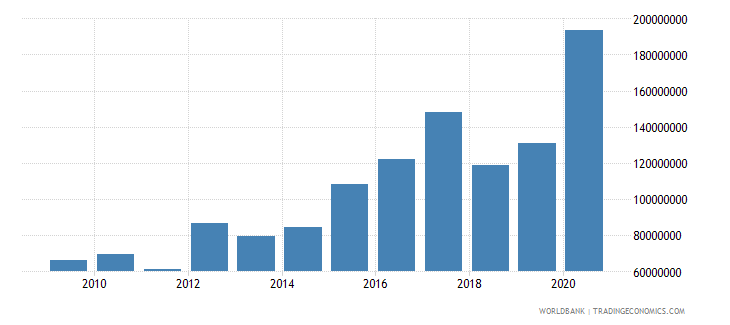 fiji net official development assistance received constant 2007 us dollar wb data