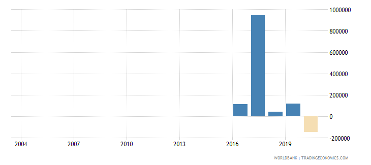 fiji net official flows from un agencies ifad us dollar wb data