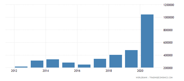 fiji net official flows from un agencies ilo current us$ wb data